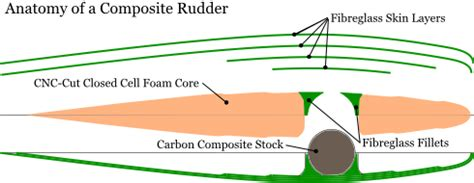 boat rudder manufacturers carbon fiber as a replacement for stainless steel in