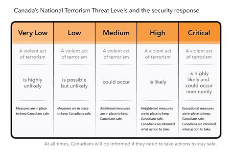 terror threat level colors canada s national terrorism threat levels canada ca