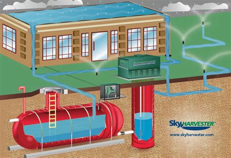 rain water harvesting commercial rainwater collection rain water harvesting in buildings sky harvester