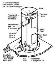 wiring diagram for richmond water heater wiring motorcycle wire harness images