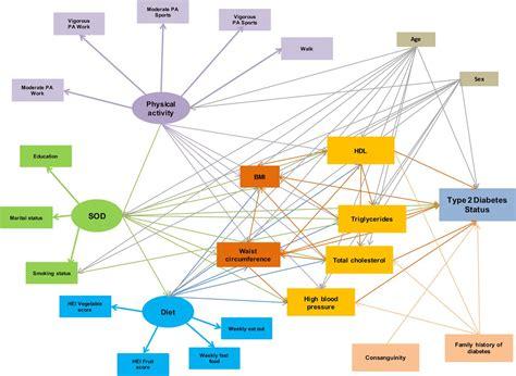 design effect mplus structural equation model for estimating risk factors in