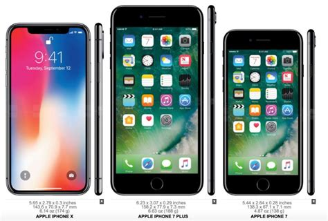 heres   iphone xs size surprisingly compares  earlier models