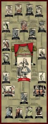 alice s adventures in wonderland character map visual ly