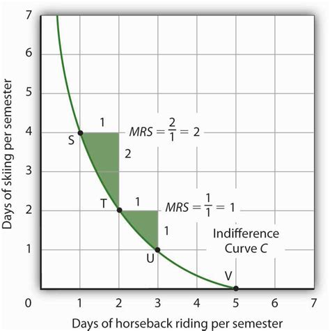 section 10b 5 indifference curve analysis an alternative approach to