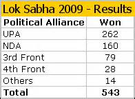 congress seats in lok sabha 2004 upa wins the 2009 match