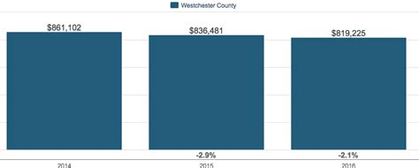 Westchester County Ny Property Records Westchester County Ny Year End Housing Market Report 2016
