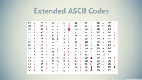 Extended Ascii Table by Code Extended Ascii Quotes