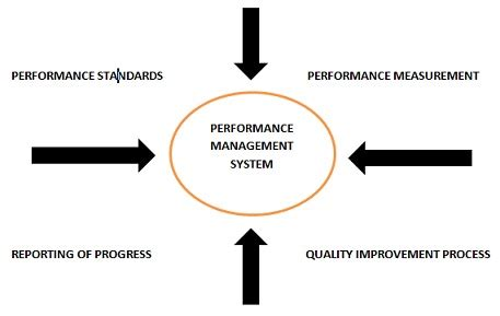 Enterprise Performance Management Mba by Performance Management System Definition Human Resources