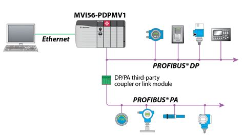 profibus wiring diagram wiring diagram schemes