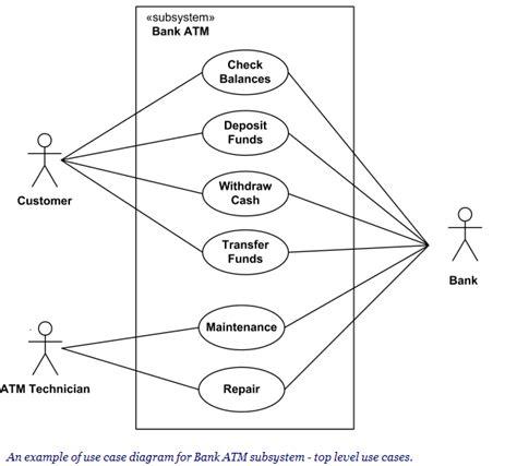 software untuk membuat use case diagram malier s