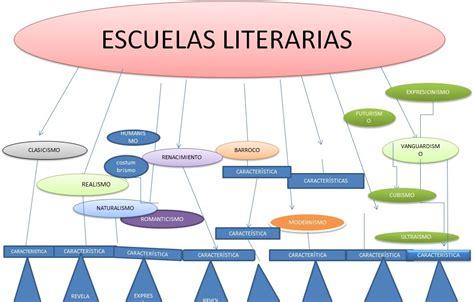 ejemplos de imagenes literarias gustativas escuelas literarias anyuji mapa conceptual