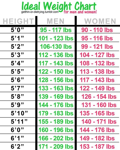 ideal weight chart ideal weight chart how much should you weigh