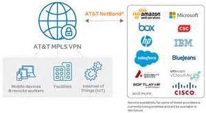 At T Drive Connected Car Platform Cloud Networking At T Enterprise Business