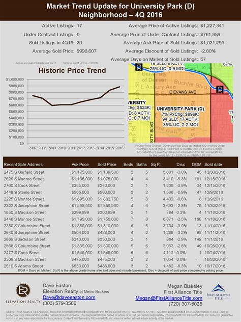real estate market update template gallery templates