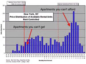 average rent in nj the 8 reasons why new york rents are so ridiculously high