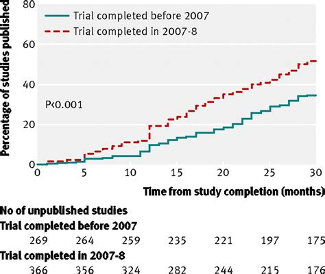 Cross Sectional Data Analysis by Publication Of Nih Funded Trials Registered In Clinicaltrials Gov Cross Sectional Analysis