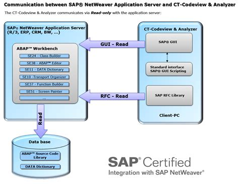 software interface diagram sap flow diagram repair wiring scheme