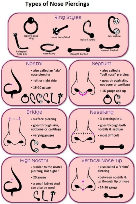 What Type Of Work Can You Do With An Mba by Must Read About Nose Piercing And Its Healing Problems