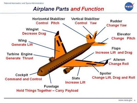 sections of an airplane learn the parts of an airplane
