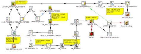 tutorial design studio pentaho etl 180 s talend open studio vs pentaho data integration