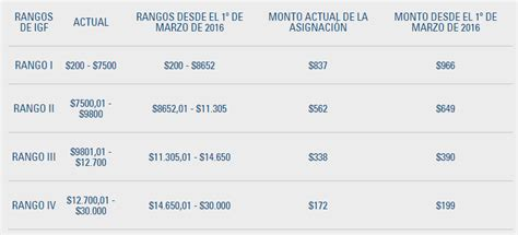 salario familiar monotributista montos de salario familiar para monotributistas