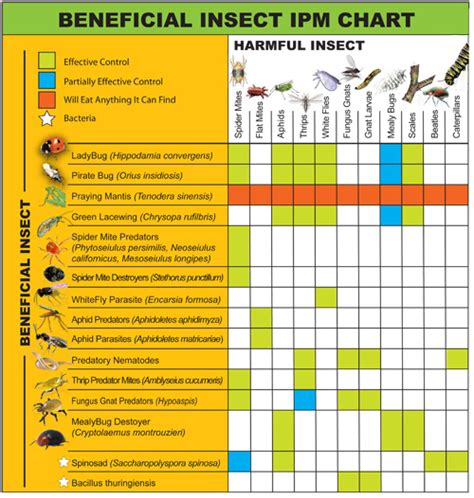 Beneficial Insect Chart   Atlantis Hydroponics