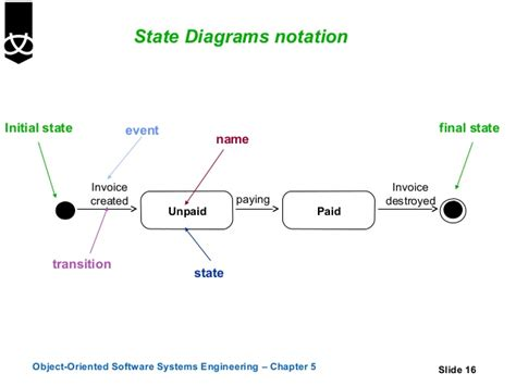 state diagram program engineering state diagram parts auto parts catalog and