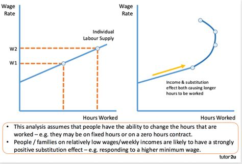income substitution effects of wage rise tutor2u economics