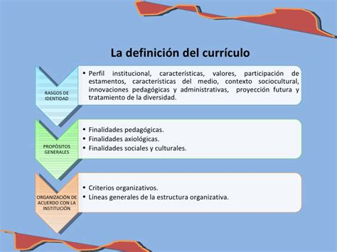 Diseño Curricular Institucional Definicion El Curriculo