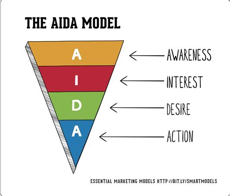 to create brilliant experiences we define international best practice the aida model smart insights