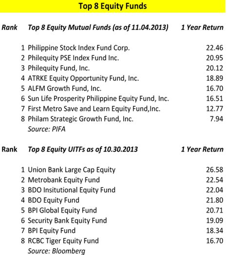 bank index fund top 8 equity fund performances randell tiongson