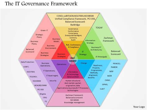 The Power Of Coporate Governance Edisi 2 it governance framework pictures to pin on pinsdaddy