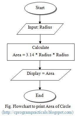 circle pattern in c programming c program practicals flowchart of area of circle