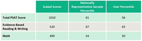 the psat score range for each section is are new psat scores really higher than old psat scores