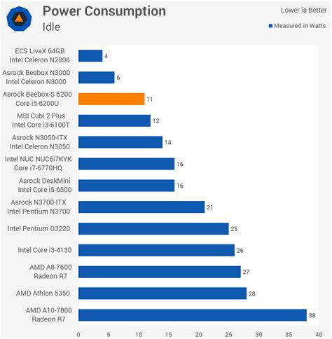 asrock beebox s 6200 mini pc review gt power consumption