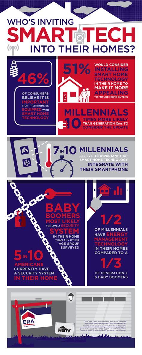 smart home tech itgs case study 2016 5 infographics itgs news