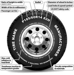 Car Tires Numbers How To Read Sidewall Tire Numbers And Markings Wheel