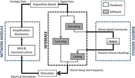 system architecture diagram symbols block diagram network wiring diagram with description