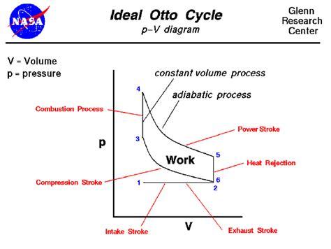 otto cycle ts diagram wiring engine diagram wiring engine diagram