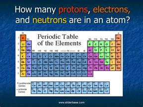 Periodic Table Protons How Many Protons Electrons And Neutrons Are In An Atom