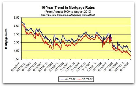 Forum Credit Union Pendleton Pike mortgage rate trends past 30 days