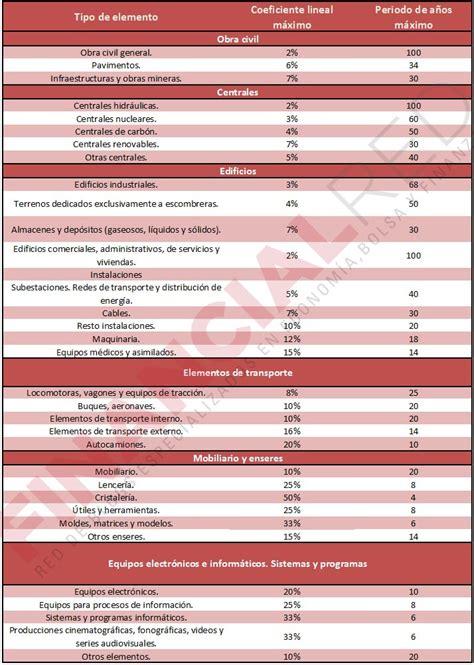 maximo deducible de impuestos 2015 ecuador tabla impuesto renta ecuador 2016