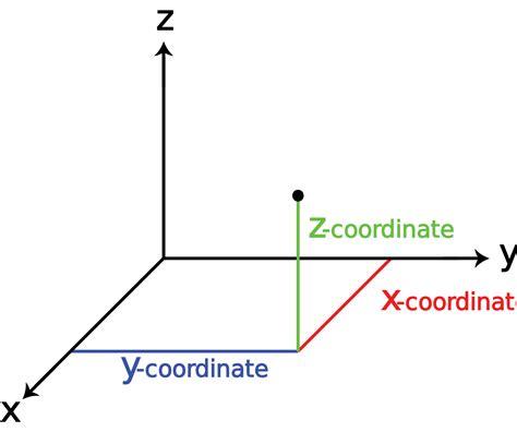 Drawing Xyz Plane by 3차원 위키백과 우리 모두의 백과사전
