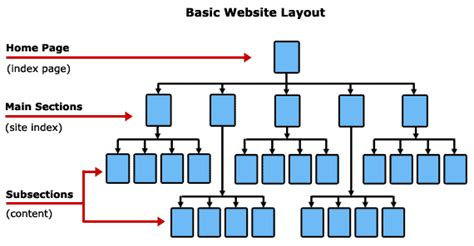 layout web content 6 structuring your website vizfact net