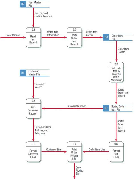 what is data flow diagram in system analysis and design 59 fantastic call process flow chart flowchart