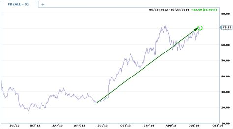 fb earnings risk laboratory ophir gottlieb facebook fb