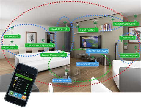 what is the real smart home