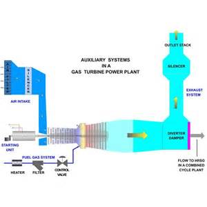 Fuel Gas System Power Plant Working Of Gas Turbine Power Plant Auxiliary Systems