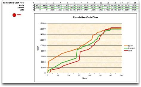 exle cash flow chart computation operations management industrial engineering