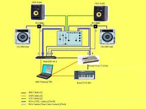 dj software my studio lay out